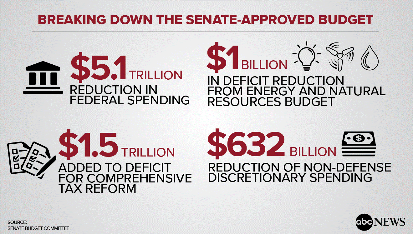 BreakingDownTheSenateBudget