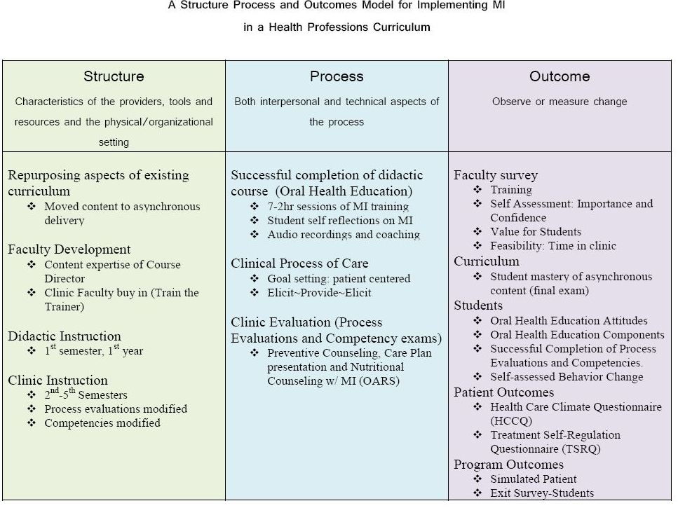 Teaching dental hygiene students effective behavioral for Nursing teaching plan template