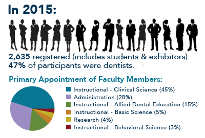 2015 Annual Session Attendee Characteristics