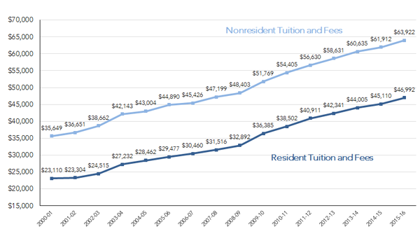 Average U.S. Dental School Tuition and Fees for Resident and Nonresident First-Year Students, 2000-01 through 2015-16 (in 2015 Constant Dollars)