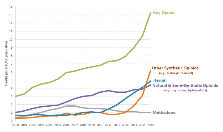 March 2018 Opioid Policy Brief Figure 1