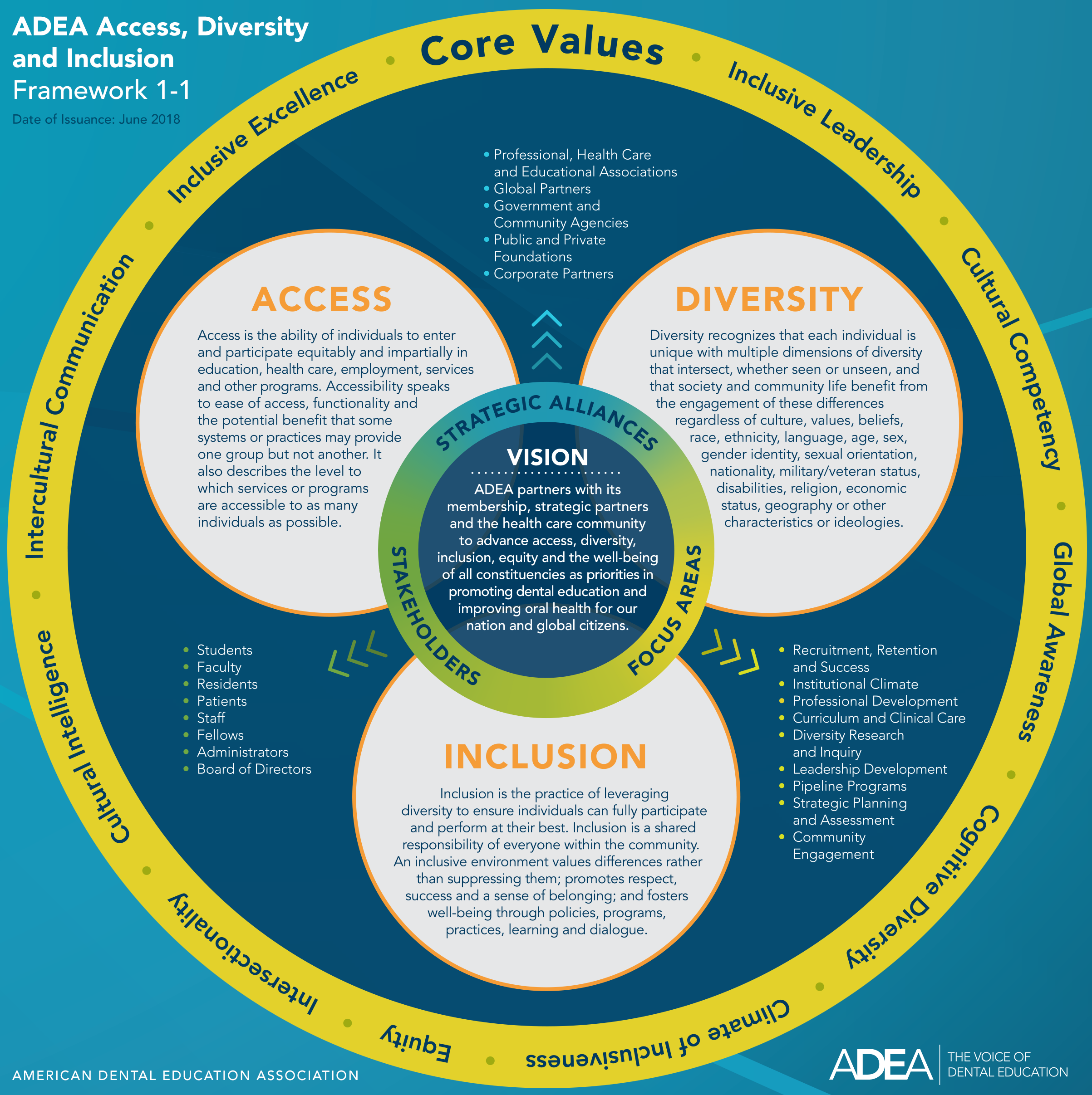 ADEA ADI Strategic Framework
