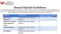 opioid guidelines